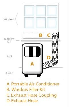 Portable Air Conditioner Venting Diagram